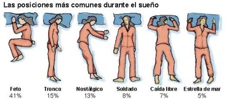 Las posiciones más comunes durante el sueño