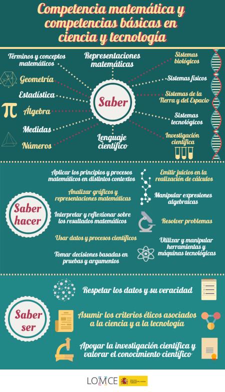 2. Competencia matemática y competencias básicas en ciencia y tecnología