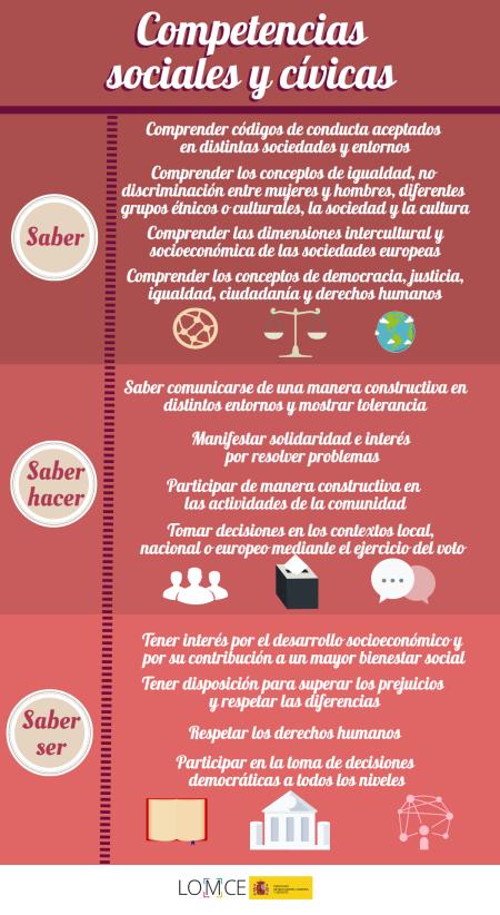 5. Competencias sociales y civicas