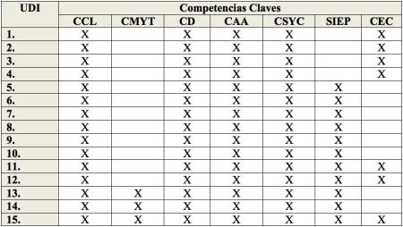Competencias Claves por UDI.png