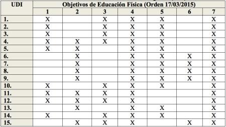 Objetivos de EF Orden 17:03:2015 y UDI.png