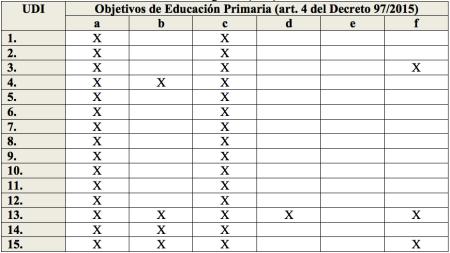 Objetivos de EP Decreto 97:2015 LOE-LOMCE y UDI