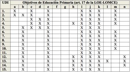 Objetivos de EP LOE-LOMCE y UDI.png