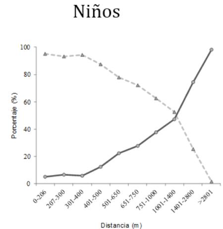 Porcentaje de activos andando y pasivos en función de la distancia de casa al centro escolar en percentiles (Rodríguez-López, 2017)